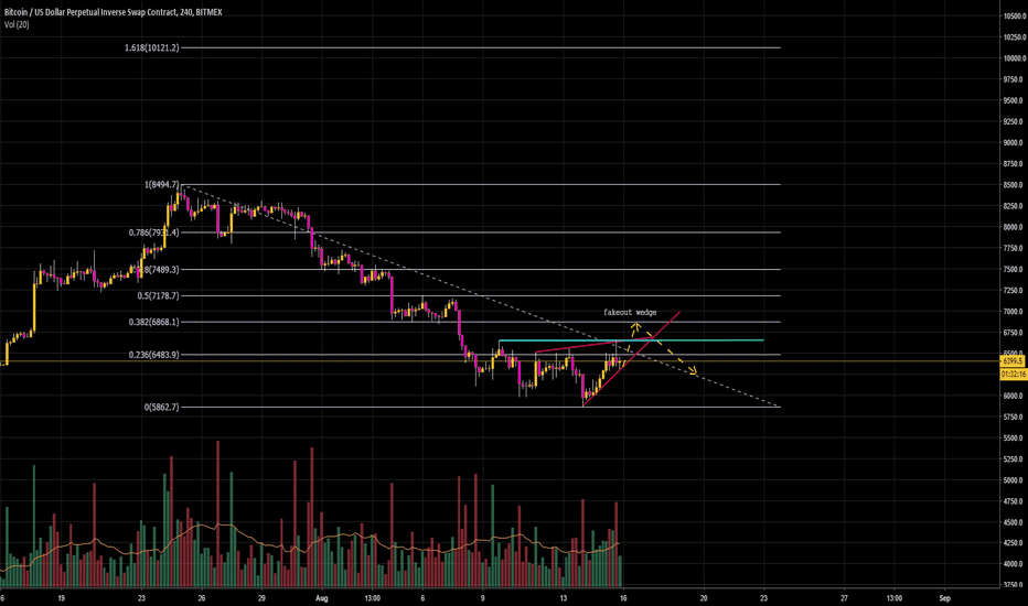 XBTUSD: weird rising wedge fakout $6800s then rejection?