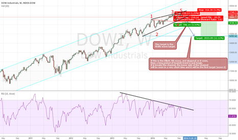 DOWI: DOW Weekly, WOLFE and ELLIOTT, both says SHORT