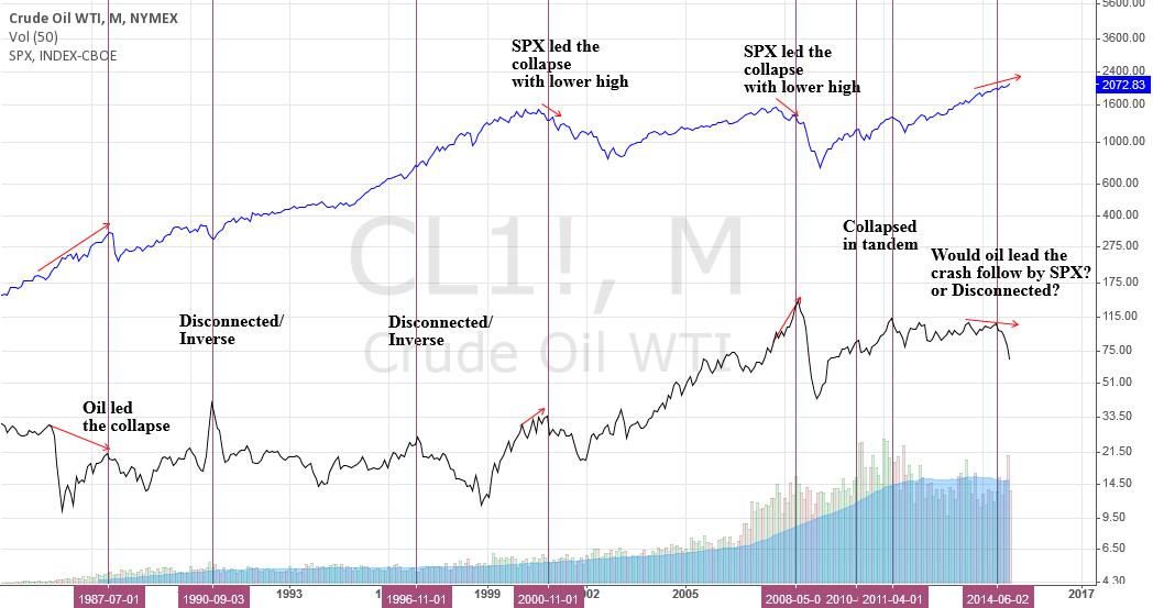 Mixed relationship between Crude Oil & SPX