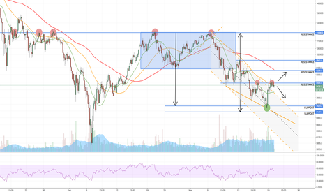 XBTUSD: Neutral on the 4hour chart
