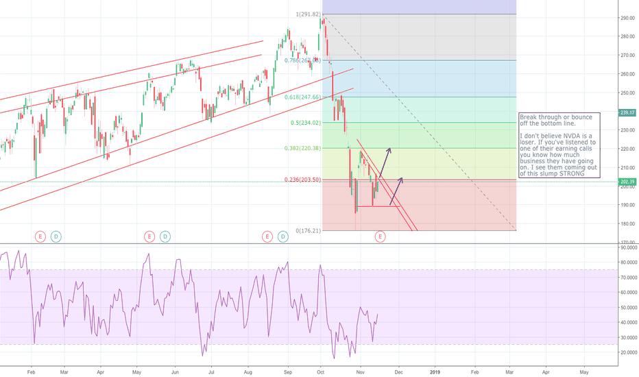 NVDA: Notes on chart.
