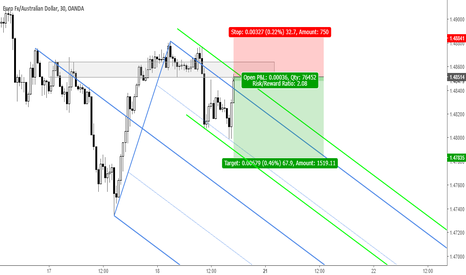 EURAUD: EURAUD: Sell Opportunity
