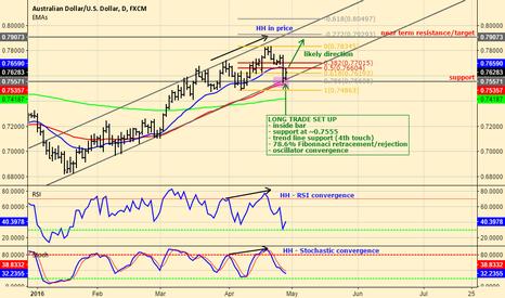 AUDUSD: AUD/USD long trade