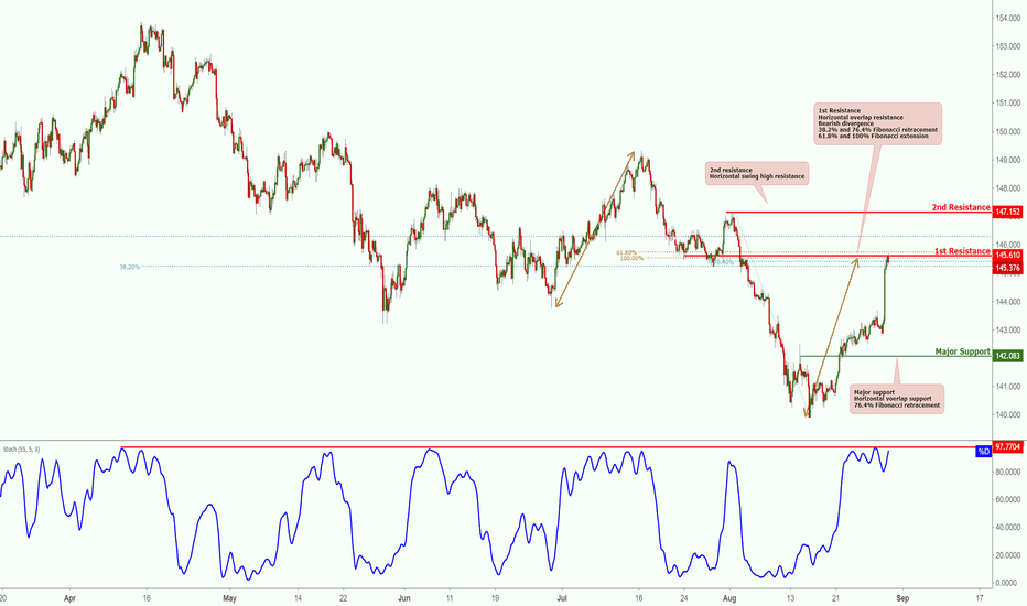 GBPJPY: GBPJPY Testing Resistance, Prepare For Reversal