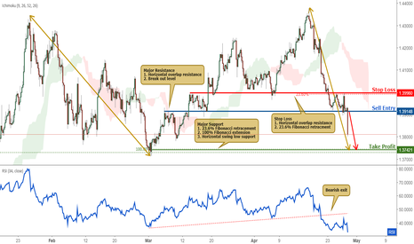 GBPUSD: GBPUSD Broke Out Of Support, Sell On Strength!