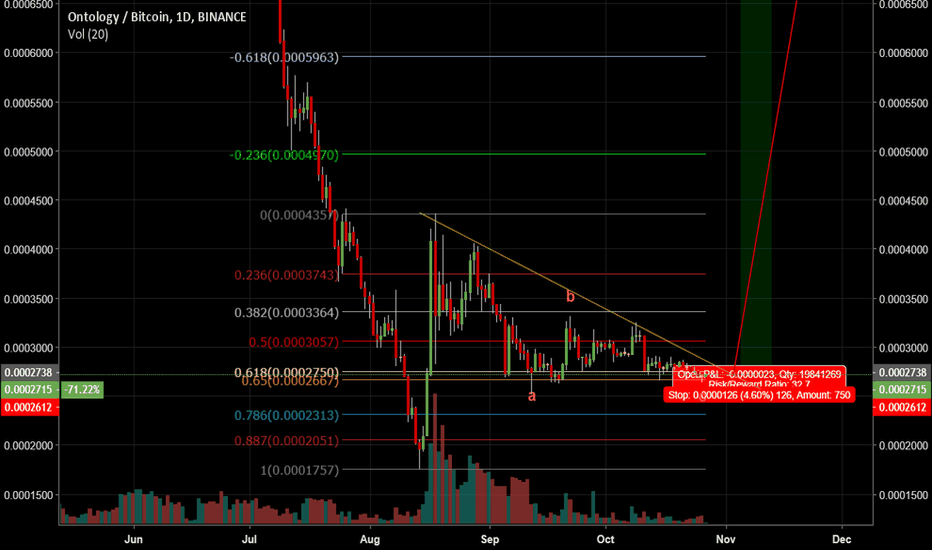 ONTBTC: ONT finishing correction after 150% move