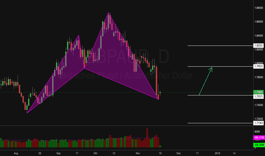 GBPAUD: Bullisches Cypher Pattern at Market - GBPAUD