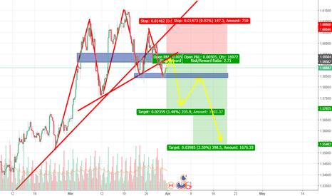 EURCAD: EURCAD short potential