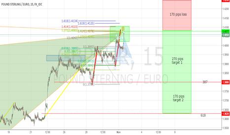 GBPEUR: gbp/eur large bearish cypher