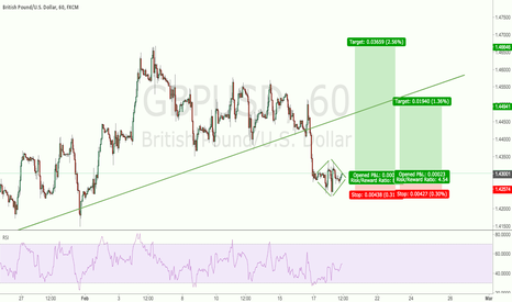 GBPUSD: Forming diamond indicating a clear reversal