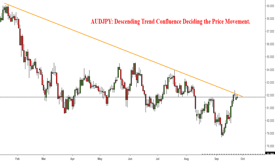 AUDJPY: AUDJPY: Descending Trend Confluence Deciding the Price Movement.