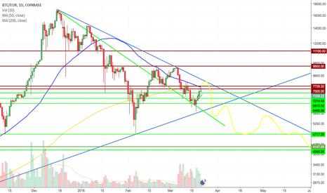 BTCEUR: BTC/EUR Still in bear trend...