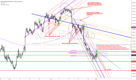 NZDUSD: Potential more Short Move on NZDUSD