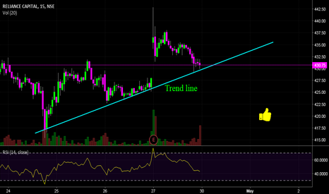 RELCAPITAL: RelCapital - Trend line support!