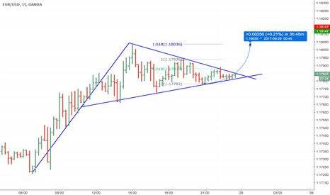 EURUSD: Bullish pennant ready to pop