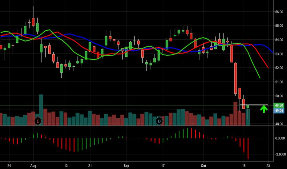 AIG: Trading Idea 17/10/18