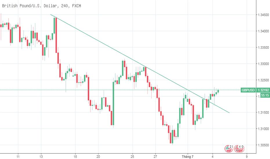 GBPUSD: GBP/USD - Bảng được hỗ trợ