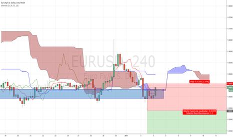 EURUSD: 📉Cortos en EURUSD está semana en nuestro análisis del mercado F