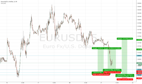 EURUSD: Long $EURUSD set-up #forex