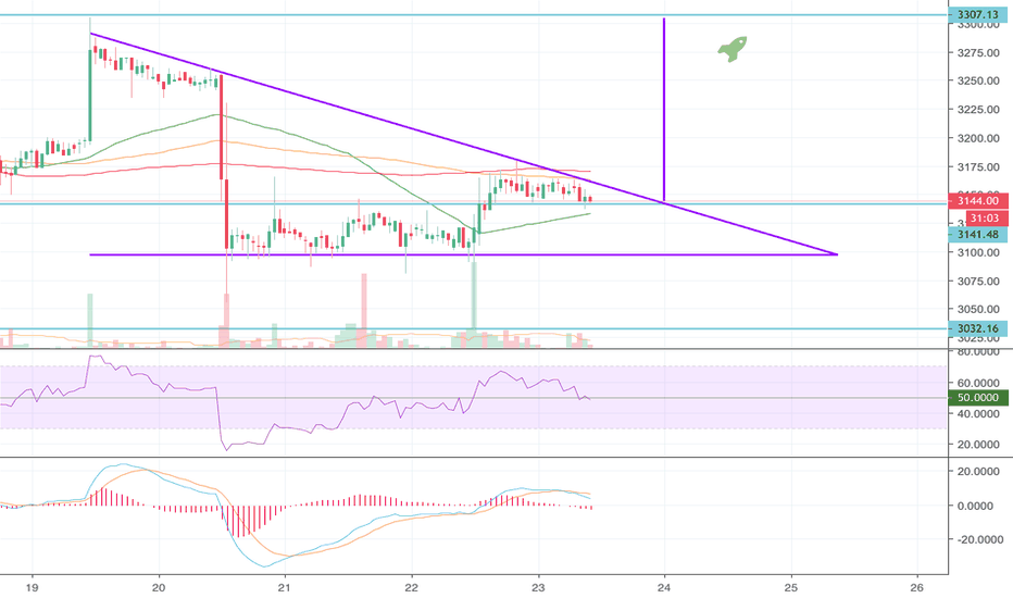 Btceur Btc Descending Triangle With Possible Breakout