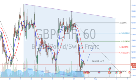 GBPCHF: GBPCHF FIB RETRACEMENT OPORTUNITY