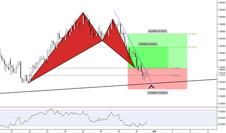 AUDNZD: (2h) Sharing a failed Entry :) sudo apt-get install pattern