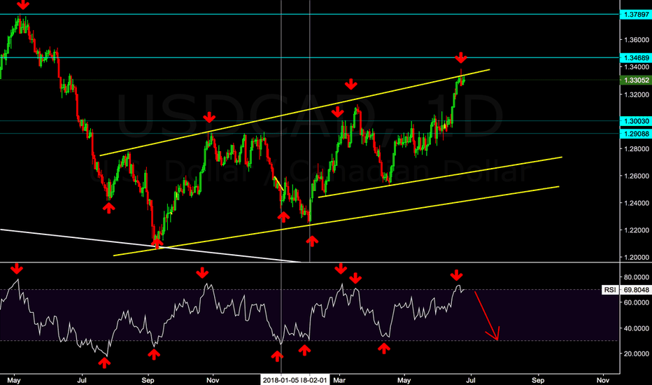 USDCAD: Do not care how long time it hanging here or there