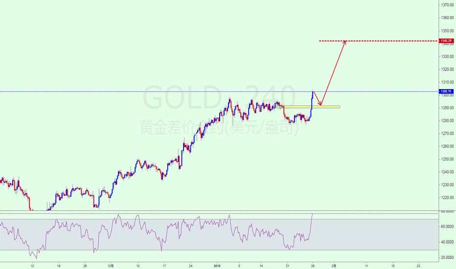 GOLD: GOLD  黄金创新高 低多为主