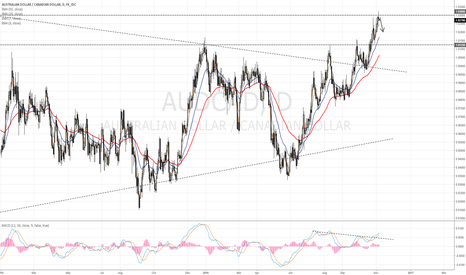 AUDCAD: AUD/CAD nice short opportunity