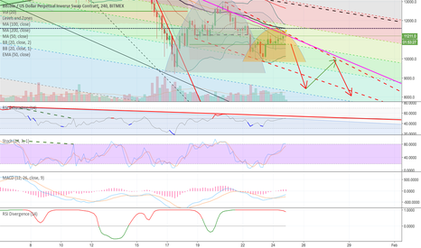 XBTUSD: XBTUSD BTCUSD quite a few bearish looking signals