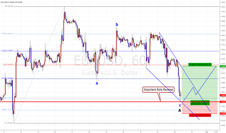 EURUSD: EUR/USD  Intra Day Trading