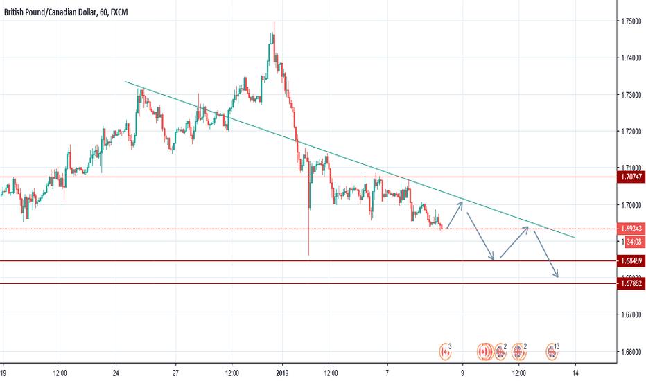 GBPCAD: GBPCAD-Short at 1Hr chart.