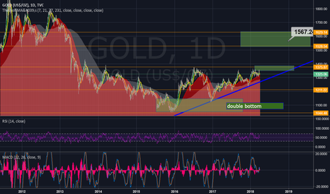 GOLD: We have seen the bottom and confirmed twice