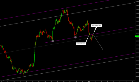 EURNZD: EURNZD: Breakout of support opens doors for shorts