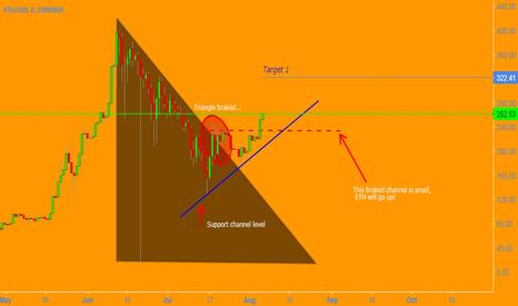 ETHUSD: ETHUSD Trading Idea 06/08
