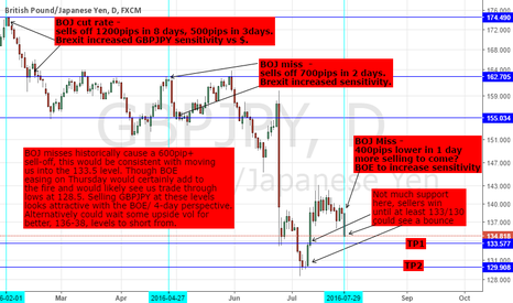 GBPJPY: GBPJPY: BOJ MISS; BOE HIT? MORE SELLING ON THE HORIZON