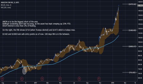 AMZN: Contrary play on the behemoth
