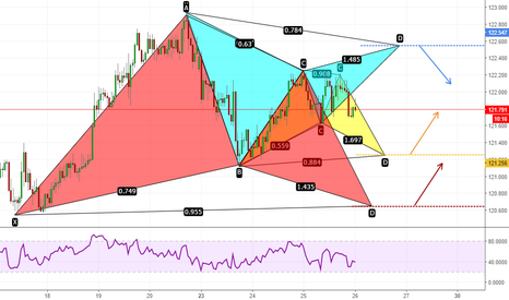 EURJPY: That's beauty! EURJPY pattern symphony