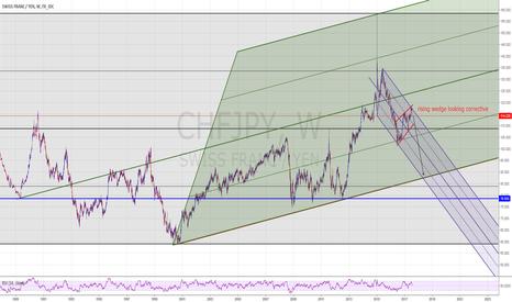 CHFJPY: CHFJPY short favoured. weekly chart