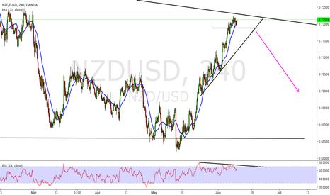 NZDUSD: NZD USD Short
