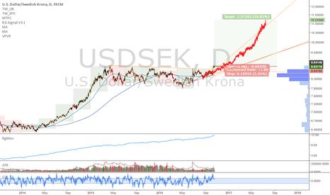USDSEK: USDSEK: Long term explosion pattern triggered