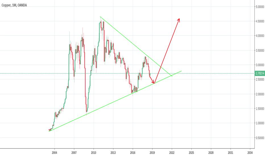 XCUUSD: long term Outlook on copper