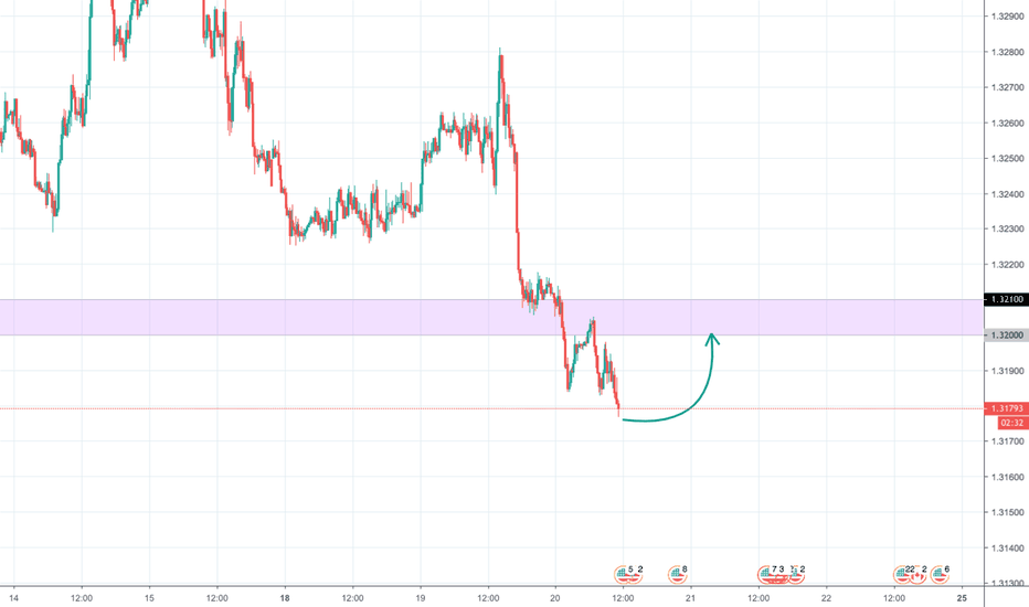 USDCAD: Loonie, 1.32 retracement