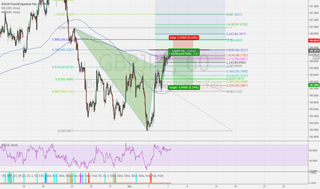 GBPJPY: GBPJPY BEARISH GARTLEY - 1HR