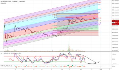 BCCUSDT: BitcoinCash движется в треугольнике.