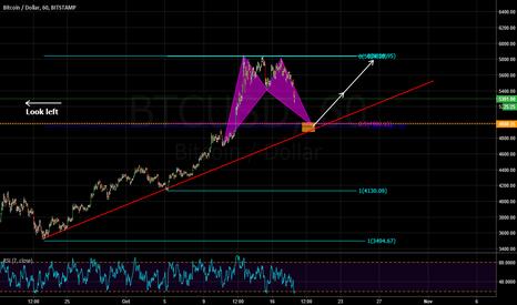 BTCUSD: potential bearish bat/structure/trendline/fibconfluence