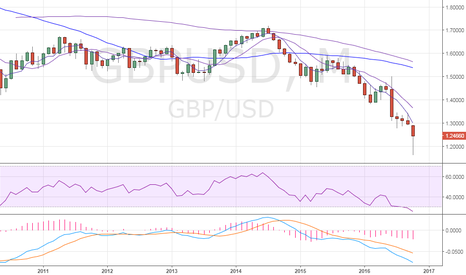 "GBPUSD: GBP/USD – ""Fat finger' fall is being retraced"