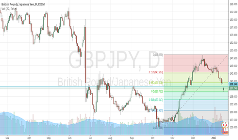 GBPJPY: GBPJPY showing a bullish retracement