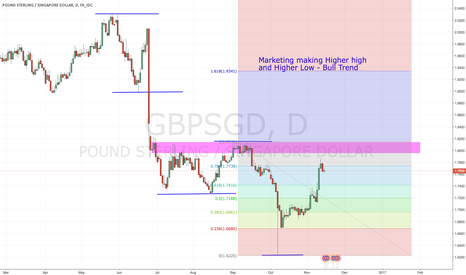 GBPSGD: GBPSGD Daily Analysis