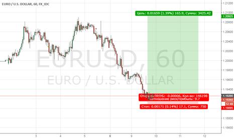 EURUSD: buy